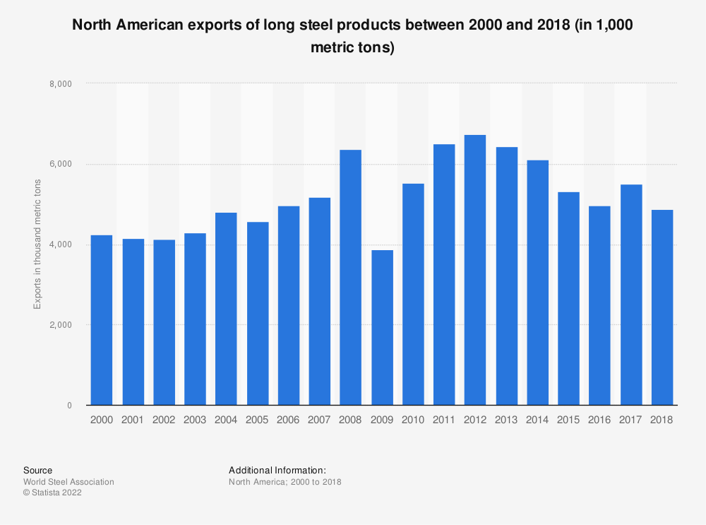 Statistic: North American exports of long steel products between 2000 and 2018 (in 1,000 metric tons) | Statista