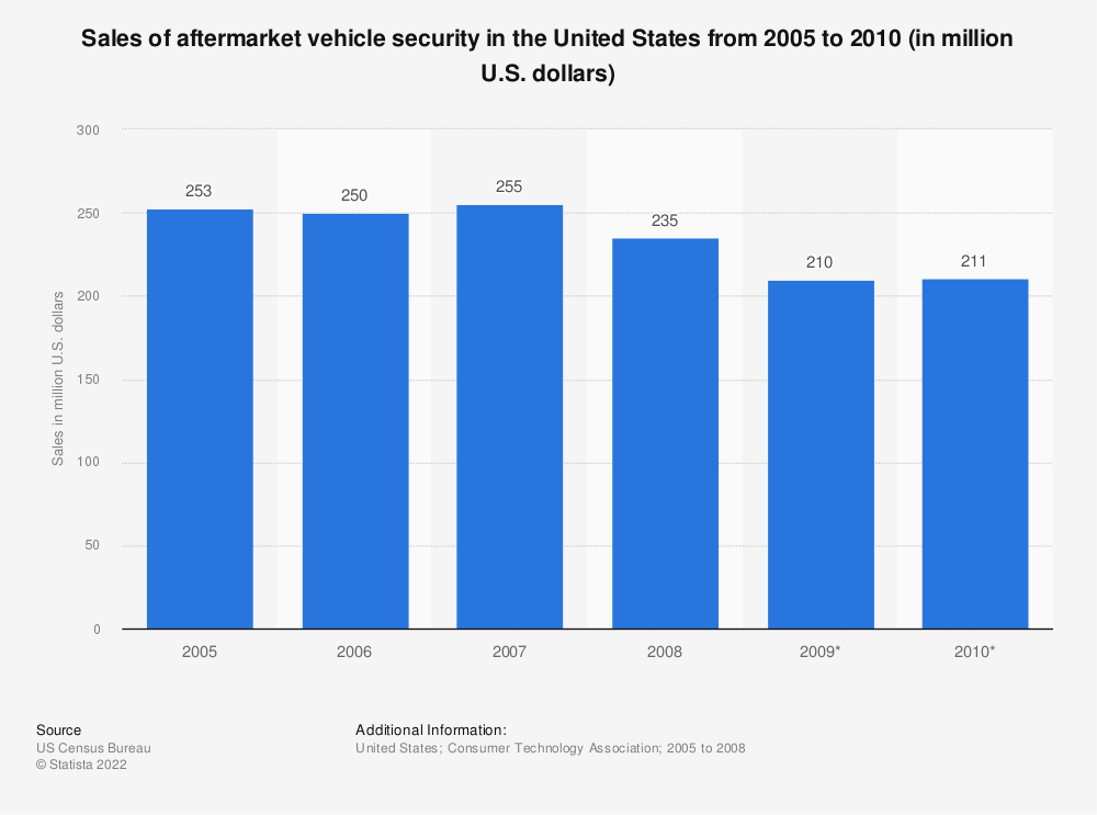 Statistic: Sales of aftermarket vehicle security in the United States from 2005 to 2010 (in million U.S. dollars) | Statista