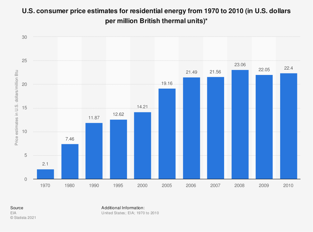 Statistic: U.S. consumer price estimates for residential energy from 1970 to 2010 (in U.S. dollars per million British thermal units)* | Statista
