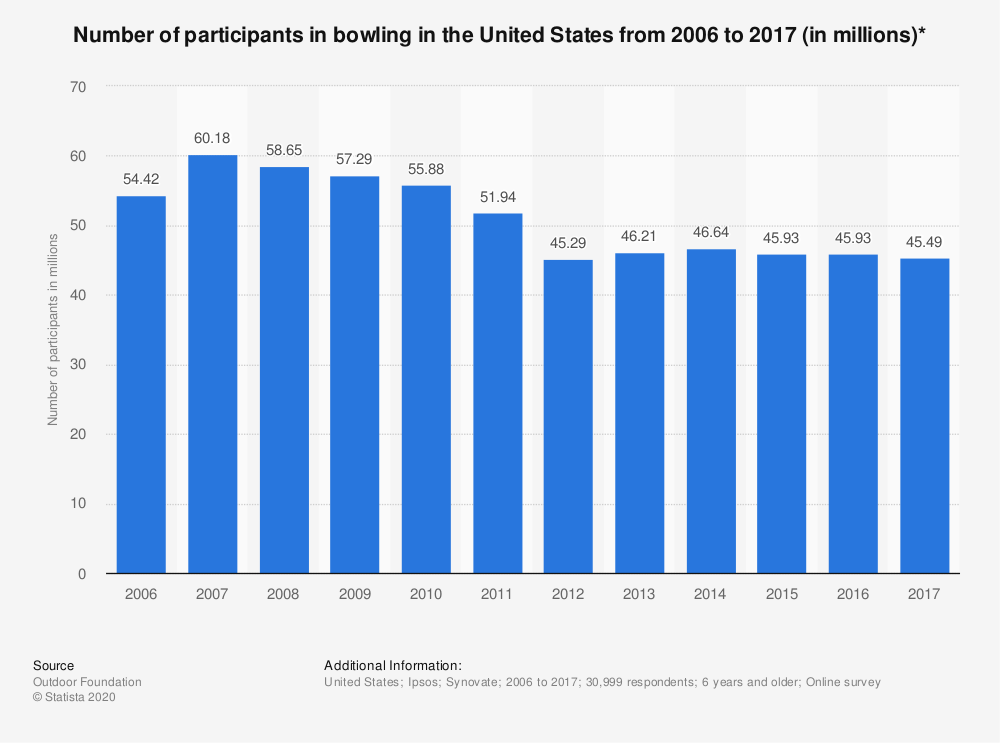 Statistic: Number of participants in bowling in the United States from 2006 to 2017 (in millions)* | Statista