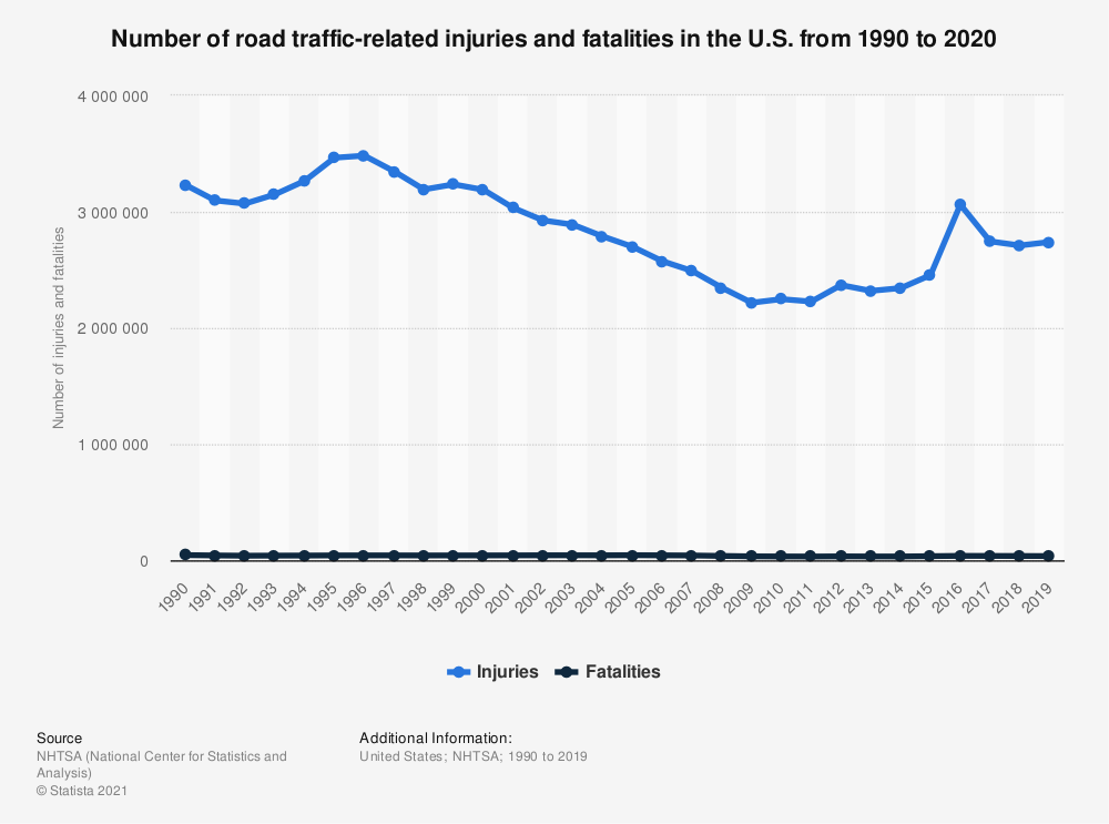 Statistic: Number of road traffic-related injuries and fatalities in the U.S. from 1990 to 2017 | Statista