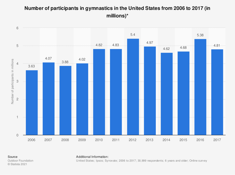 Statistic: Number of participants in gymnastics in the United States from 2006 to 2016 (in millions)* | Statista