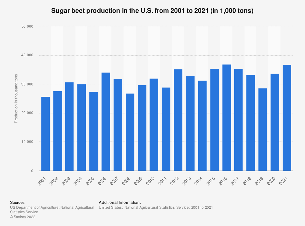 Statistic: Sugar beet production in the U.S. from 2000 to 2018 (in 1,000 tons) | Statista
