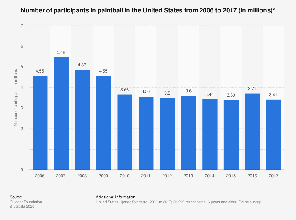Statistic: Number of participants in paintball in the United States from 2006 to 2016 (in millions)* | Statista