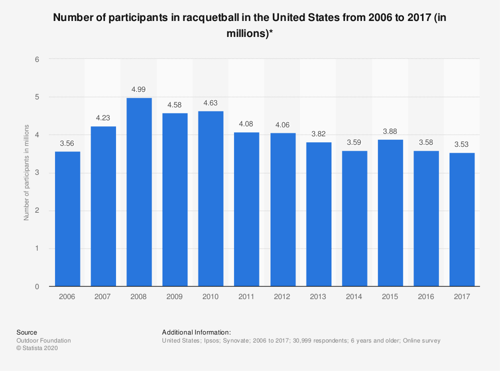 Statistic: Number of participants in racquetball in the United States from 2006 to 2017 (in millions)* | Statista