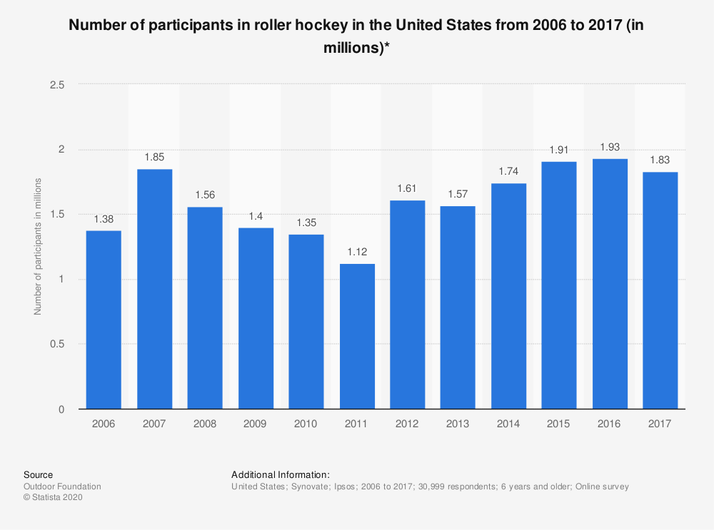 Statistic: Number of participants in roller hockey in the United States from 2006 to 2017 (in millions)* | Statista