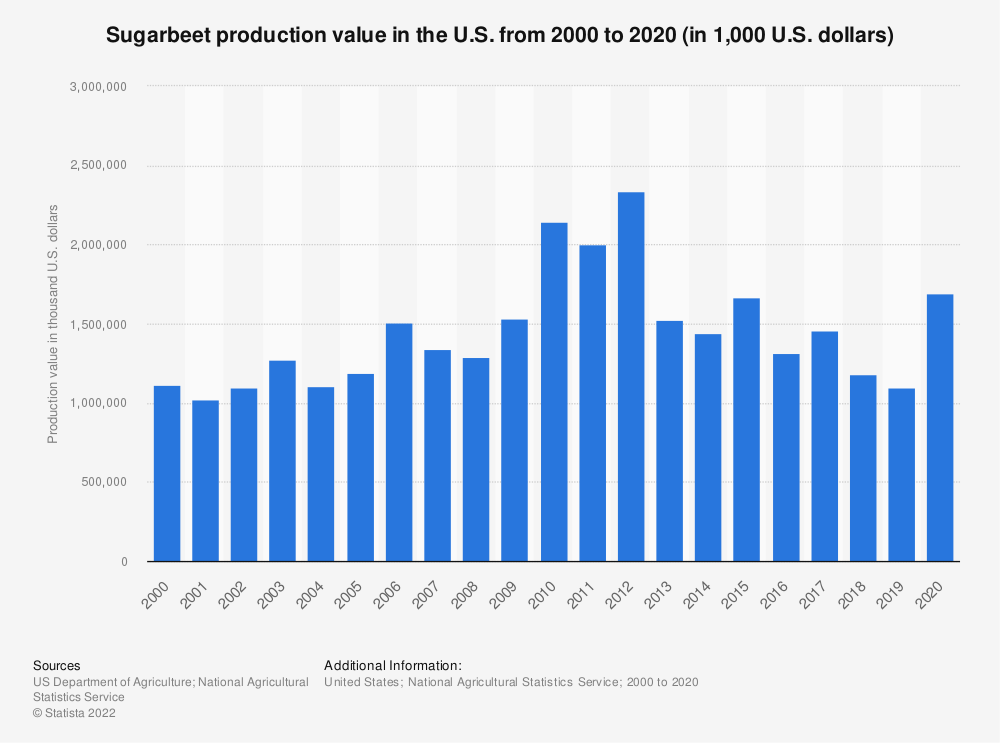 Statistic: Sugar beet production value in the U.S. from 2000 to 2019 (in 1,000 U.S. dollars) | Statista