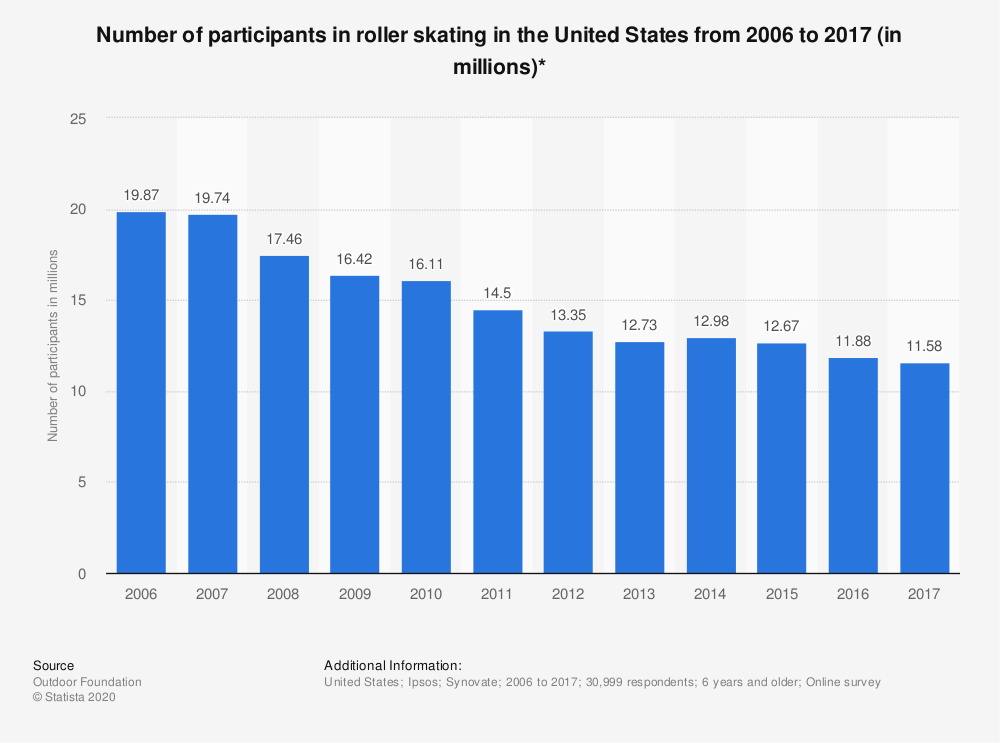 Statistic: Number of participants in roller skating in the United States from 2006 to 2017 (in millions)* | Statista