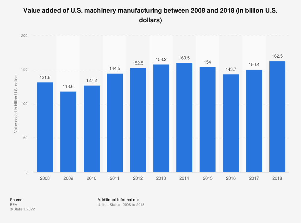 Statistic: Value added of U.S. machinery manufacturing between 2008 and 2018 (in billion U.S. dollars) | Statista