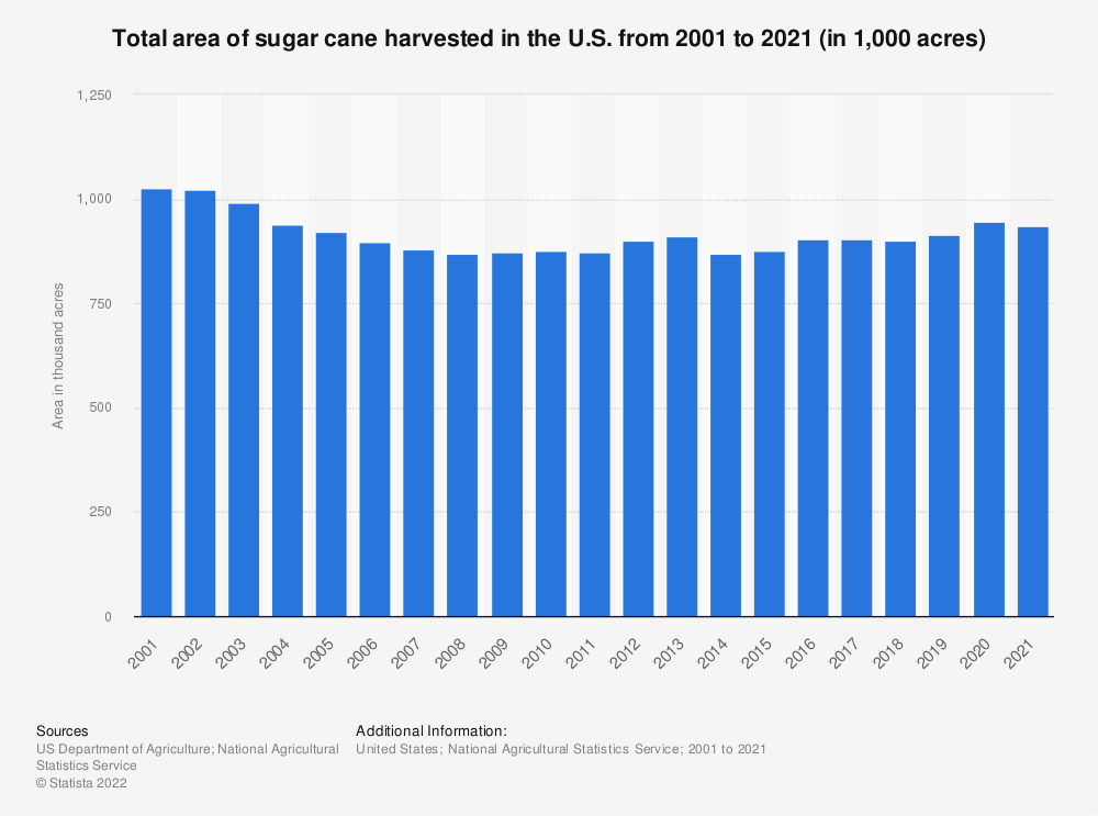 Statistic: Total area of sugar cane harvested in the U.S. from 2000 to 2020 (in 1,000 acres) | Statista