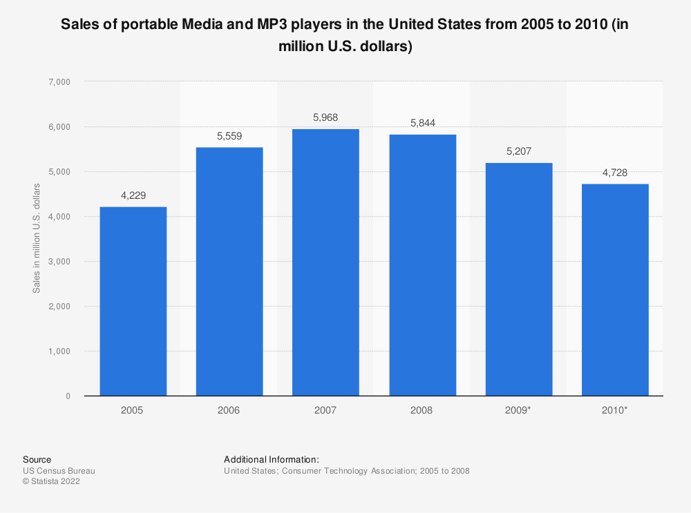 Statistic: Sales of portable Media and MP3 players in the United States from 2005 to 2010 (in million U.S. dollars)   Statista