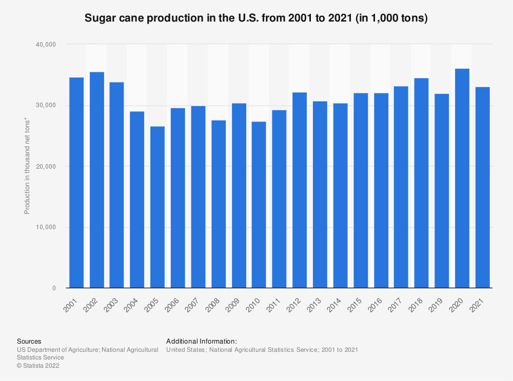 Statistic: Sugar cane production in the U.S. from 2000 to 2018 (in 1,000 tons) | Statista