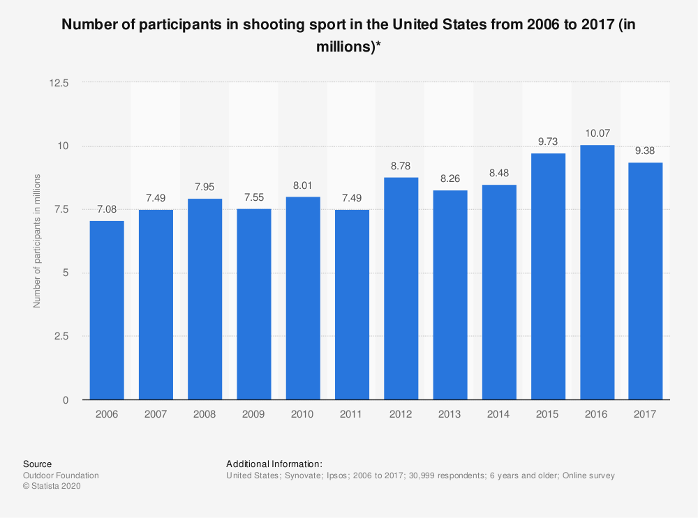 Statistic: Number of participants in shooting sport in the United States from 2006 to 2017 (in millions)* | Statista