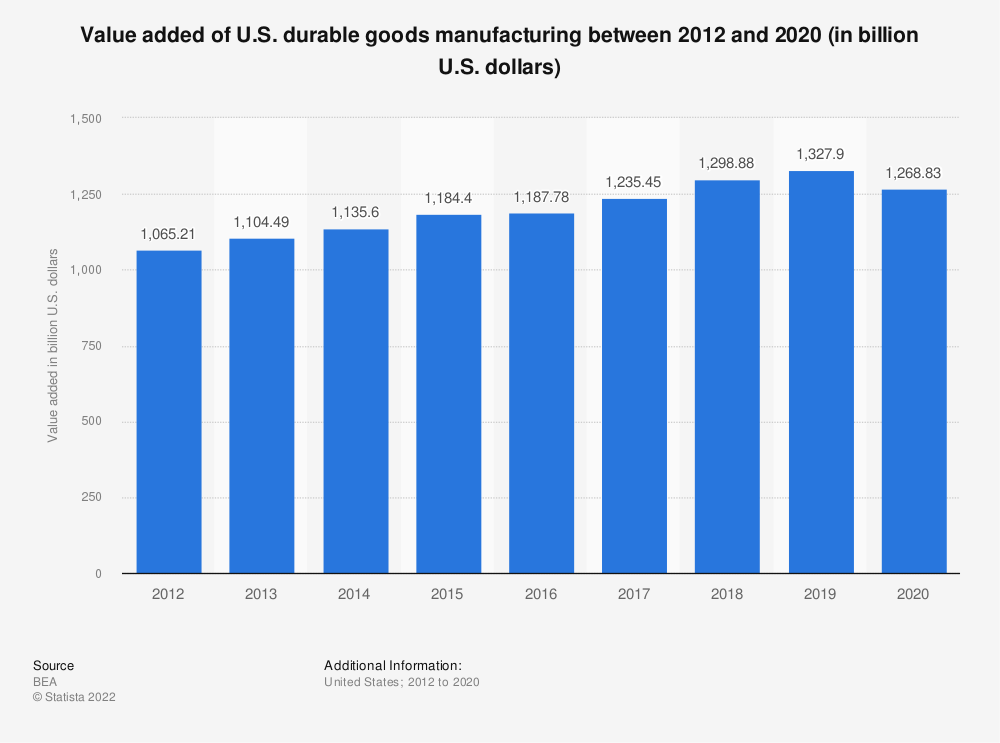 Statistic: Value added of U.S. durable goods manufacturing between 2012 and 2019 (in billion U.S. dollars) | Statista