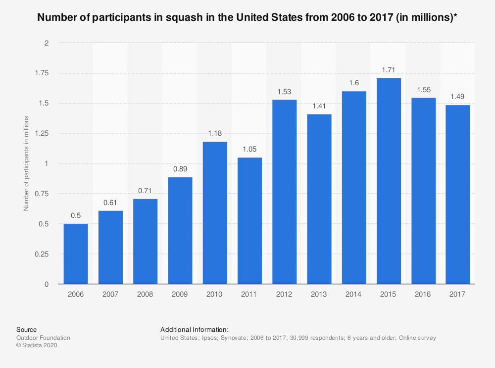 Statistic: Number of participants in squash in the United States from 2006 to 2017 (in millions)* | Statista