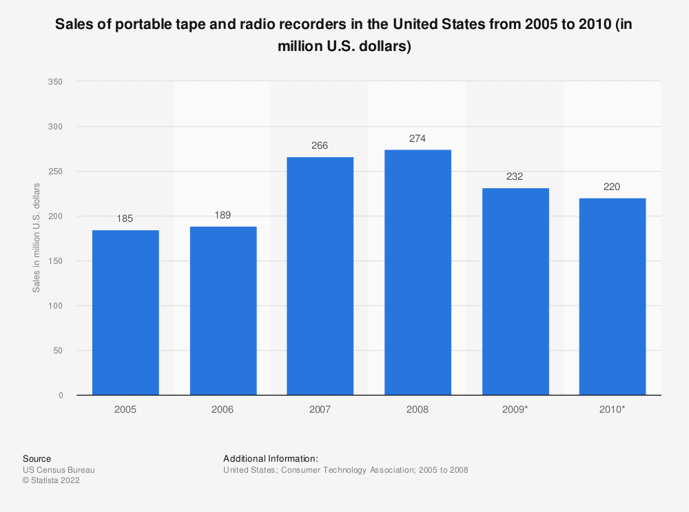 Statistic: Sales of portable tape and radio recorders in the United States from 2005 to 2010 (in million U.S. dollars)   Statista