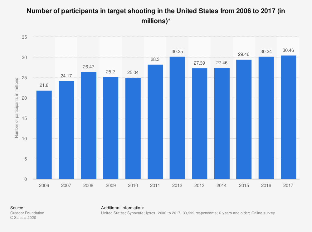 Statistic: Number of participants in target shooting in the United States from 2006 to 2017 (in millions)* | Statista