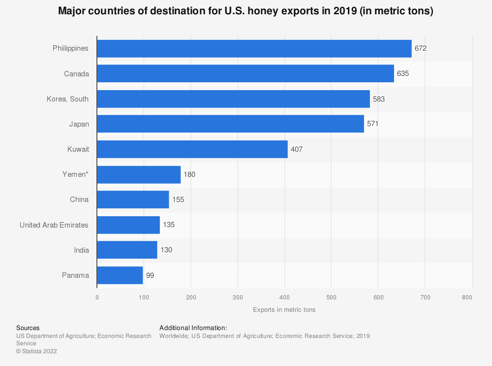 Statistic: Major countries of destination for U.S. honey exports in 2017 (in metric tons) | Statista