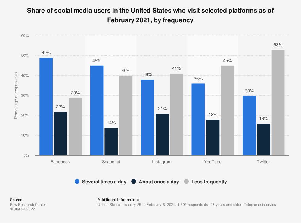 Statistic: How often do you update or check your profile or social network? | Statista