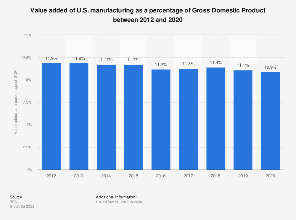 Statistic: Value added of U.S. manufacturing as a percentage of Gross Domestic Product between 2007 and 2018 | Statista