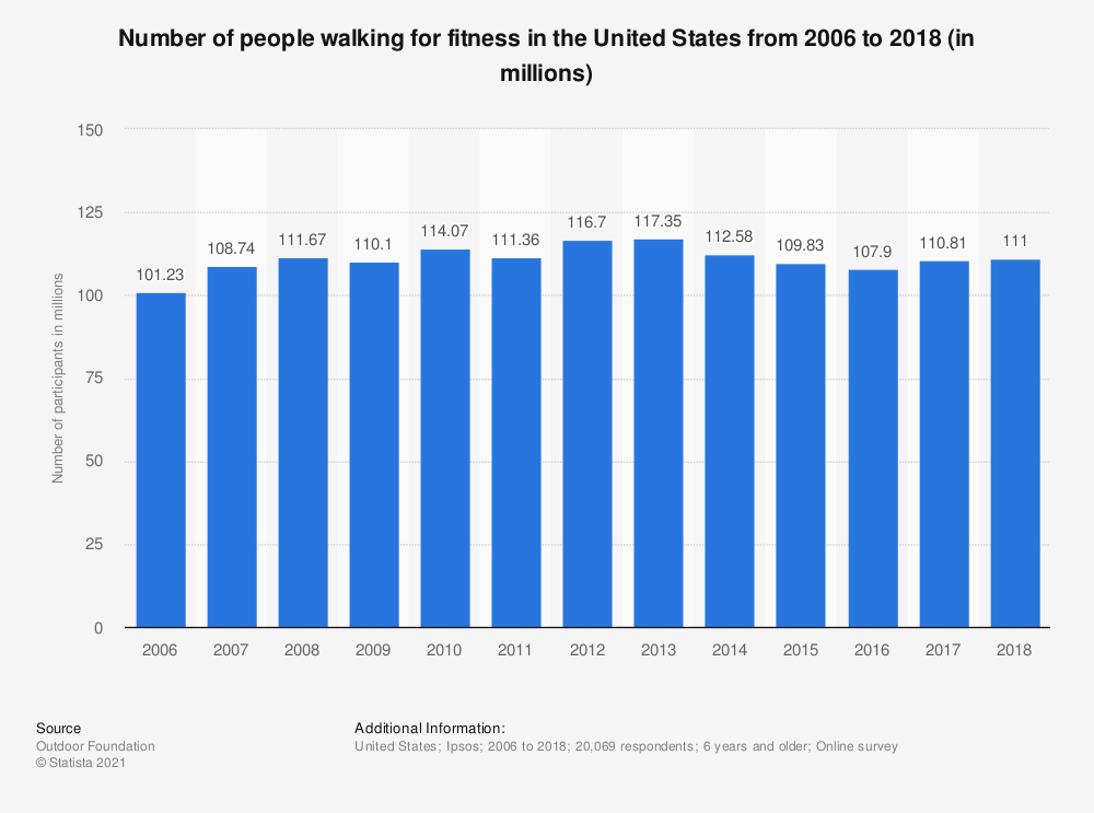 Statistic: Number of people walking for fitness in the United States from 2006 to 2018 (in millions) | Statista
