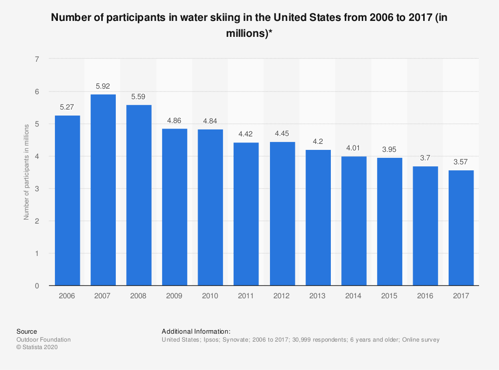 Statistic: Number of participants in water skiing in the United States from 2006 to 2017 (in millions)* | Statista