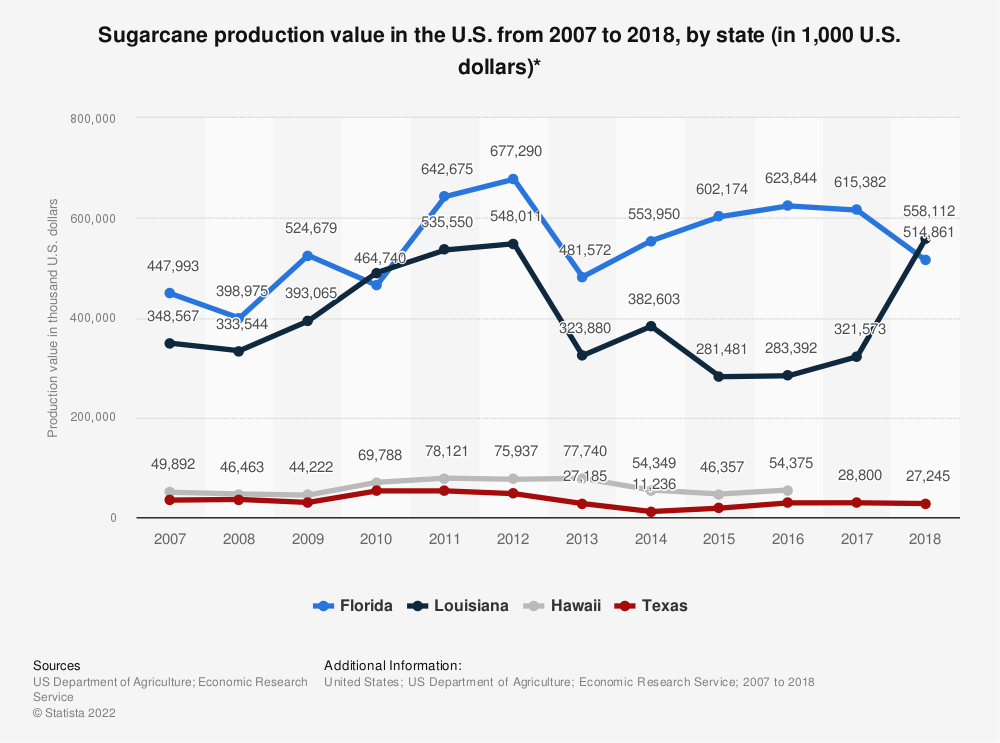 Statistic: Sugarcane production value in the U.S. from 2007 to 2016, by state (in 1,000 U.S. dollars)* | Statista