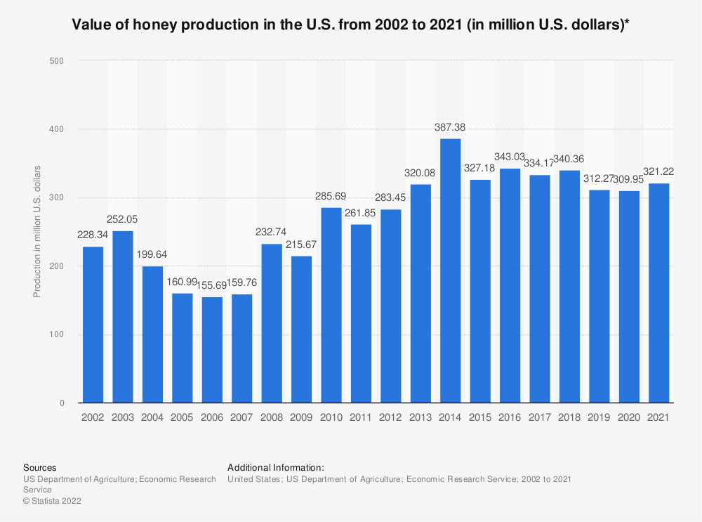 Statistic: Value of honey production in the U.S. from 2000 to 2018 (in million U.S. dollars)* | Statista