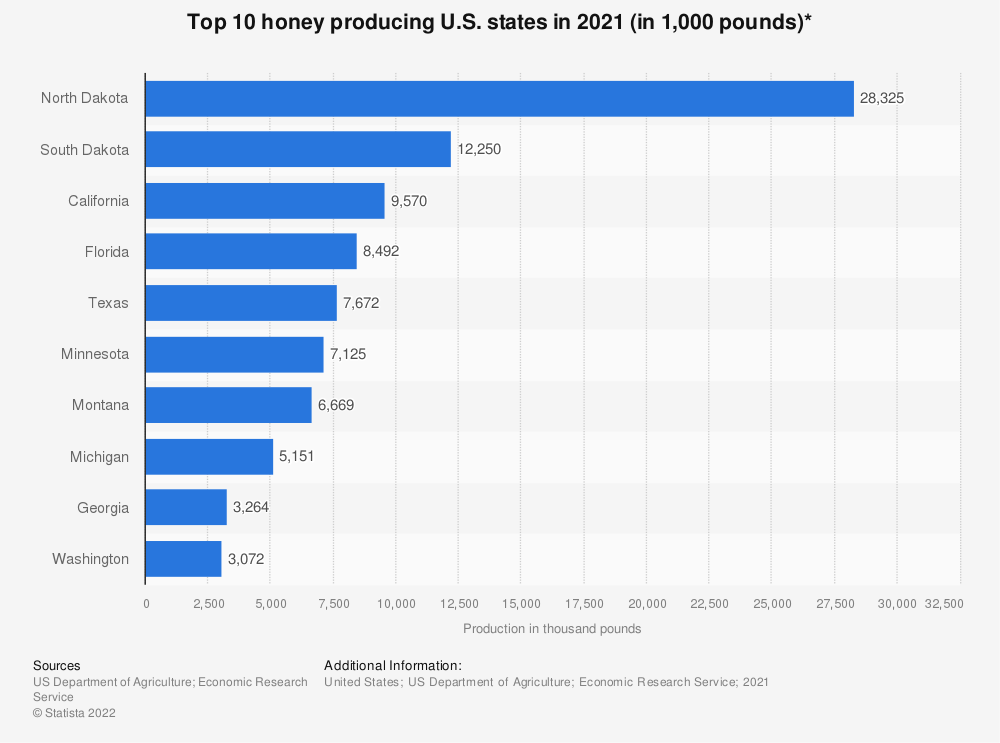 Statistic: Top 10 honey producing U.S. states in 2018 (in 1,000 pounds)* | Statista