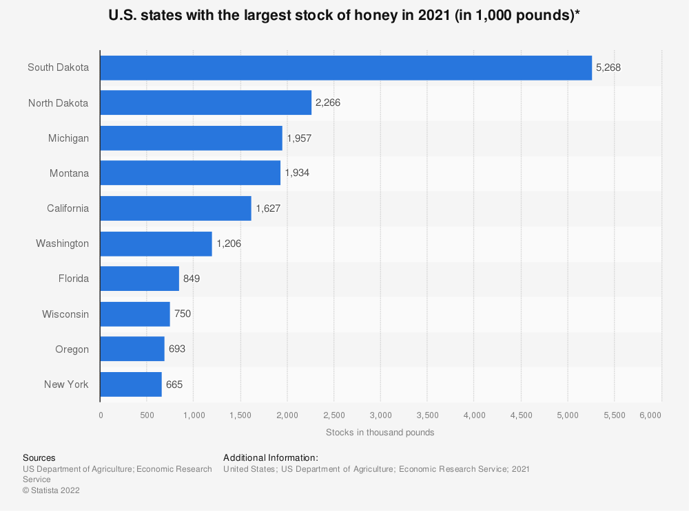 Statistic: U.S. states with the largest stock of honey in 2019 (in 1,000 pounds)* | Statista
