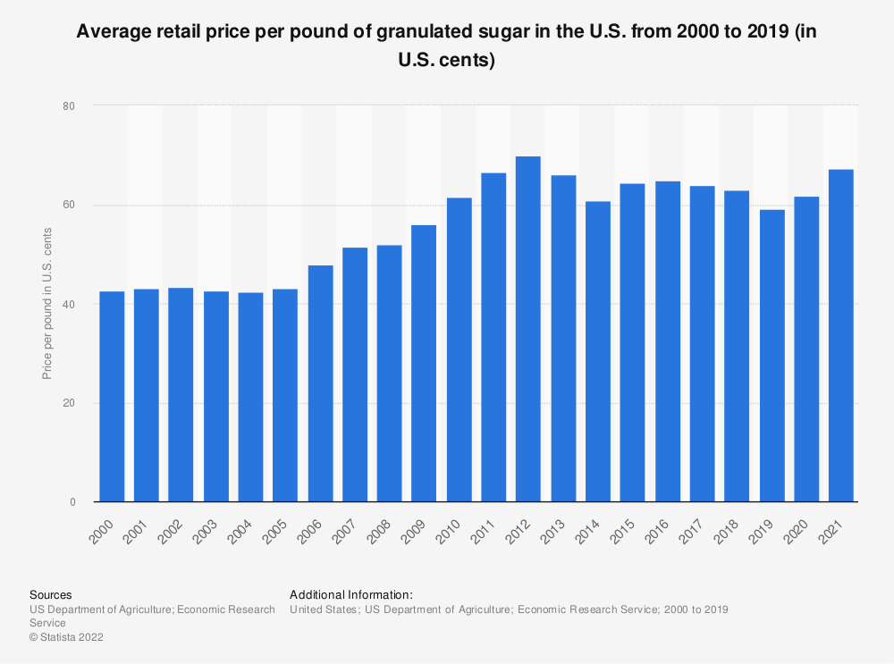 Statistic: Average retail price per pound of granulated sugar in the U.S. from 2000 to 2017 (in U.S. cents)   Statista