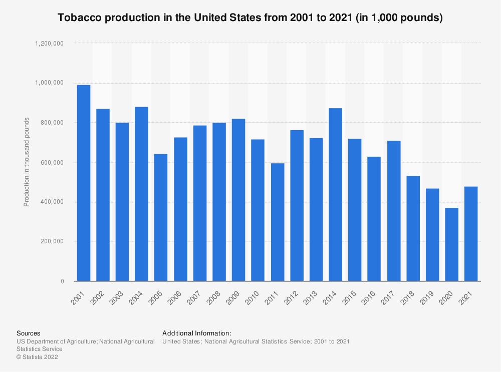 Statistic: Tobacco production in the United States from 2000 to 2019 (in 1,000 pounds) | Statista