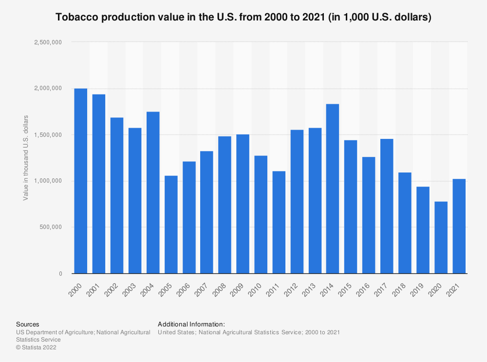 Statistic: Tobacco production value in the U.S. from 2000 to 2018 (in 1,000 U.S. dollars)  | Statista