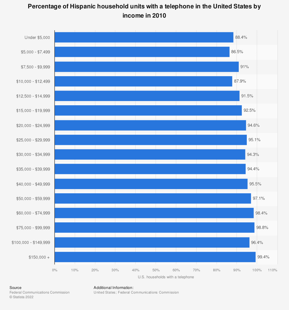 Statistic: Percentage of Hispanic household units with a telephone in the United States by income in 2010 | Statista