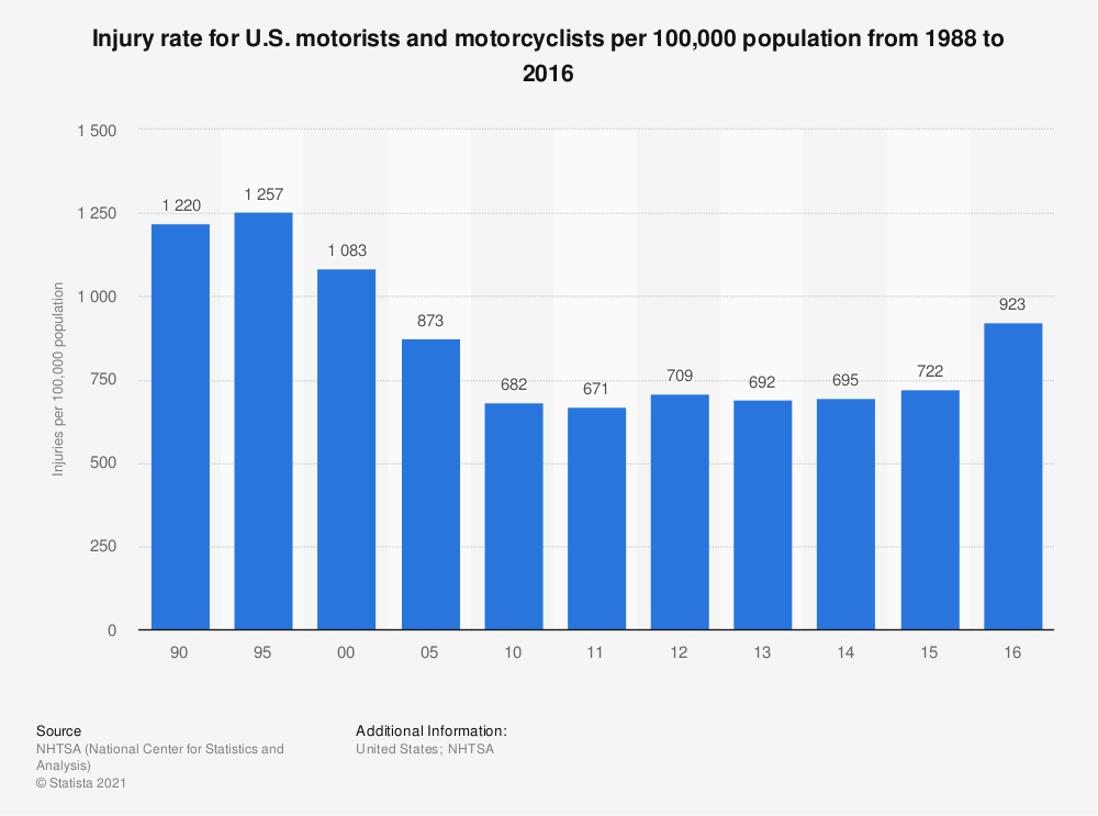 Statistic: Injury rate for U.S. motorists and motorcyclists per 100,000 population from 1988 to 2016 | Statista