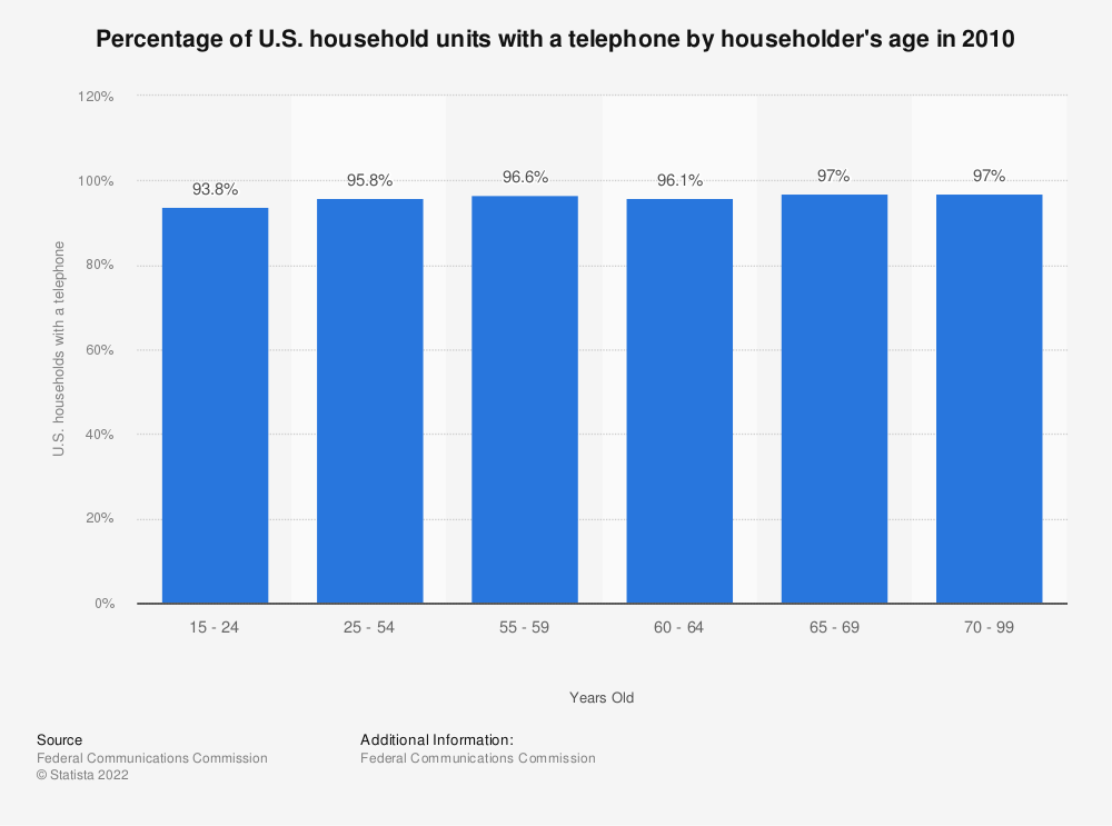 Statistic: Percentage of U.S. household units with a telephone by householder's age in 2010 | Statista