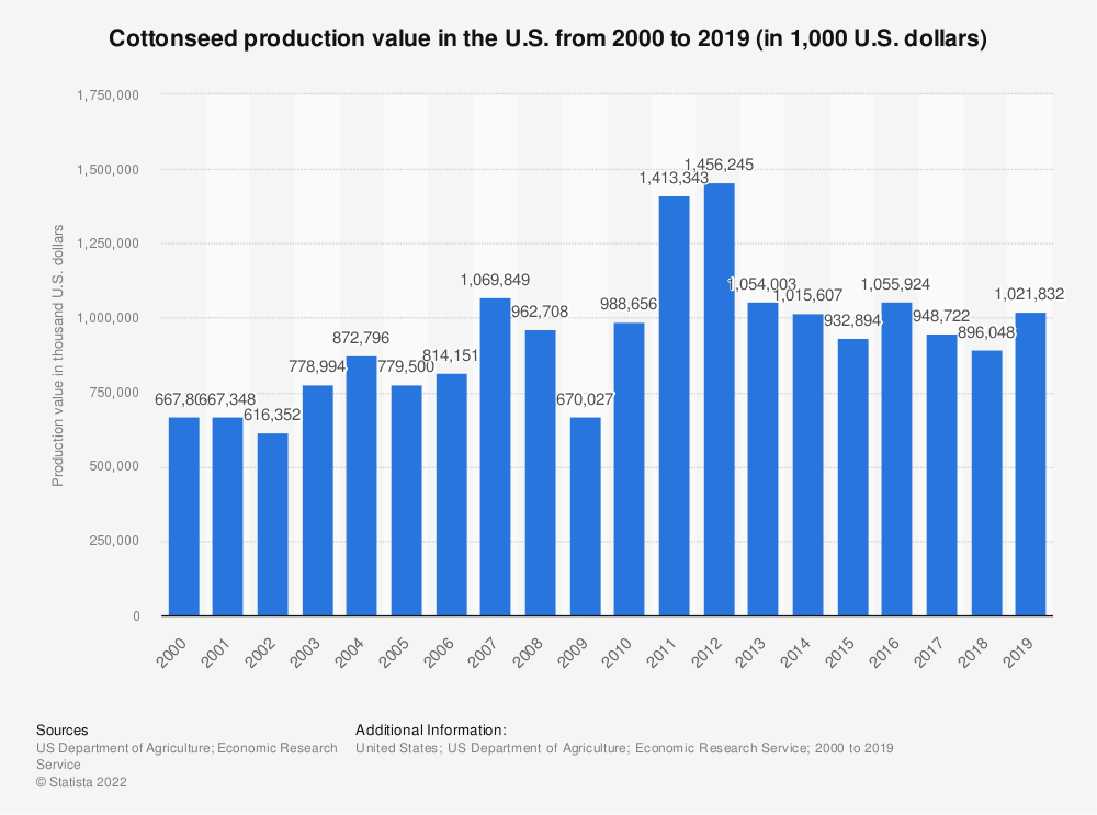 Statistic: Cottonseed production value in the U.S. from 2000 to 2017 (in 1,000 U.S. dollars) | Statista