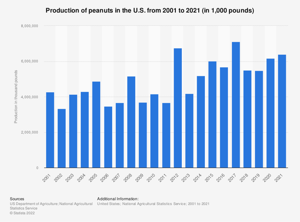 Statistic: Production of peanuts in the U.S. from 2000 to 2018 (in 1,000 pounds) | Statista