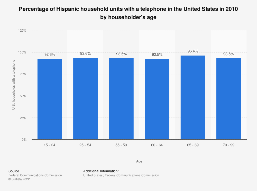 Statistic: Percentage of Hispanic household units with a telephone in the United States in 2010 by householder's age | Statista