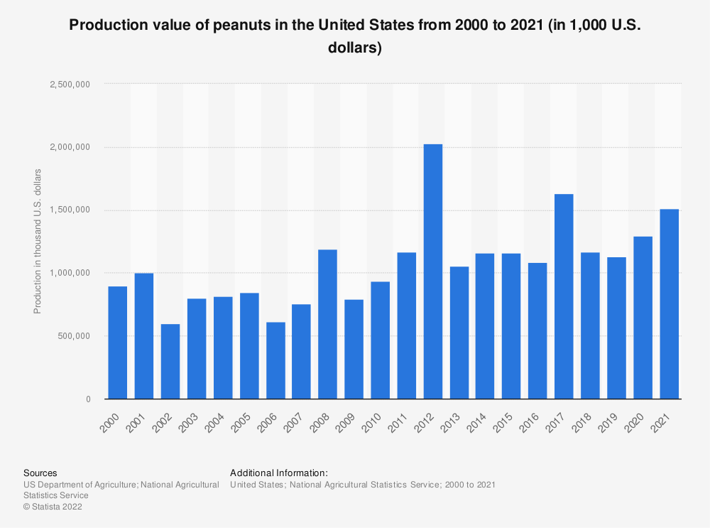 Statistic: Production value of peanuts in the United States from 2000 to 2018 (in 1,000 U.S. dollars) | Statista