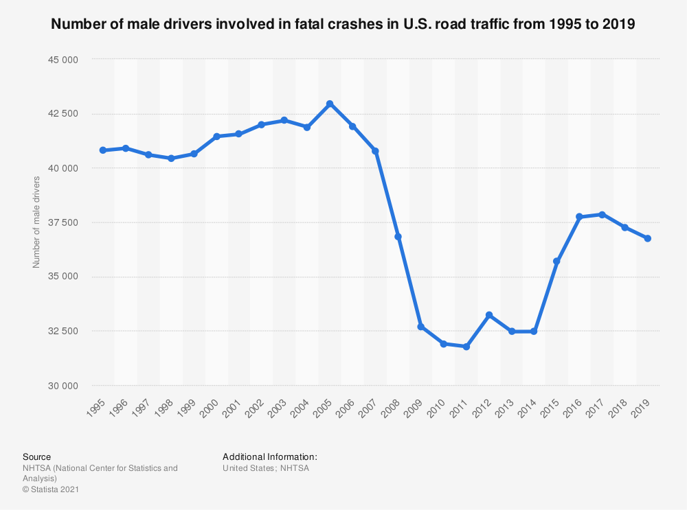 Statistic: Number of male drivers involved in fatal crashes in U.S. road traffic from 1995 to 2018 | Statista