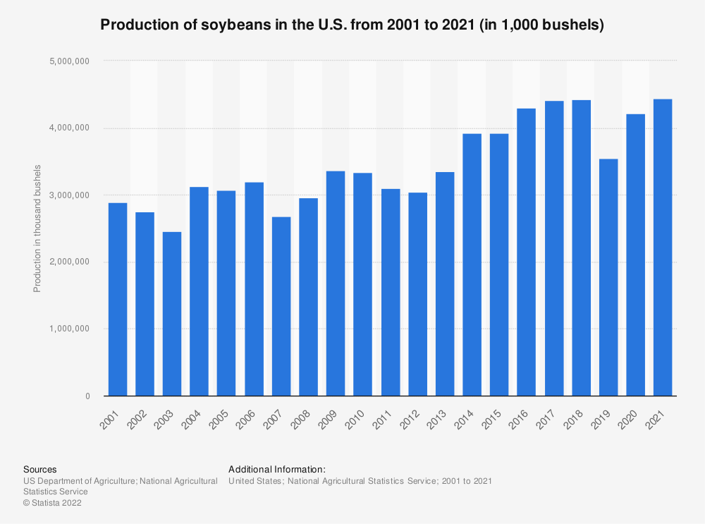 Statistic: Production of soybeans in the U.S. from 2000 to 2020 (in 1,000 bushels) | Statista
