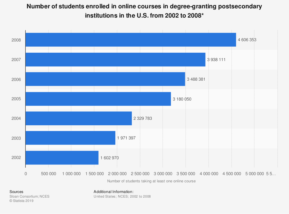 Statistic: Number of students enrolled in online courses in degree-granting postsecondary institutions in the U.S. from 2002 to 2008*  | Statista