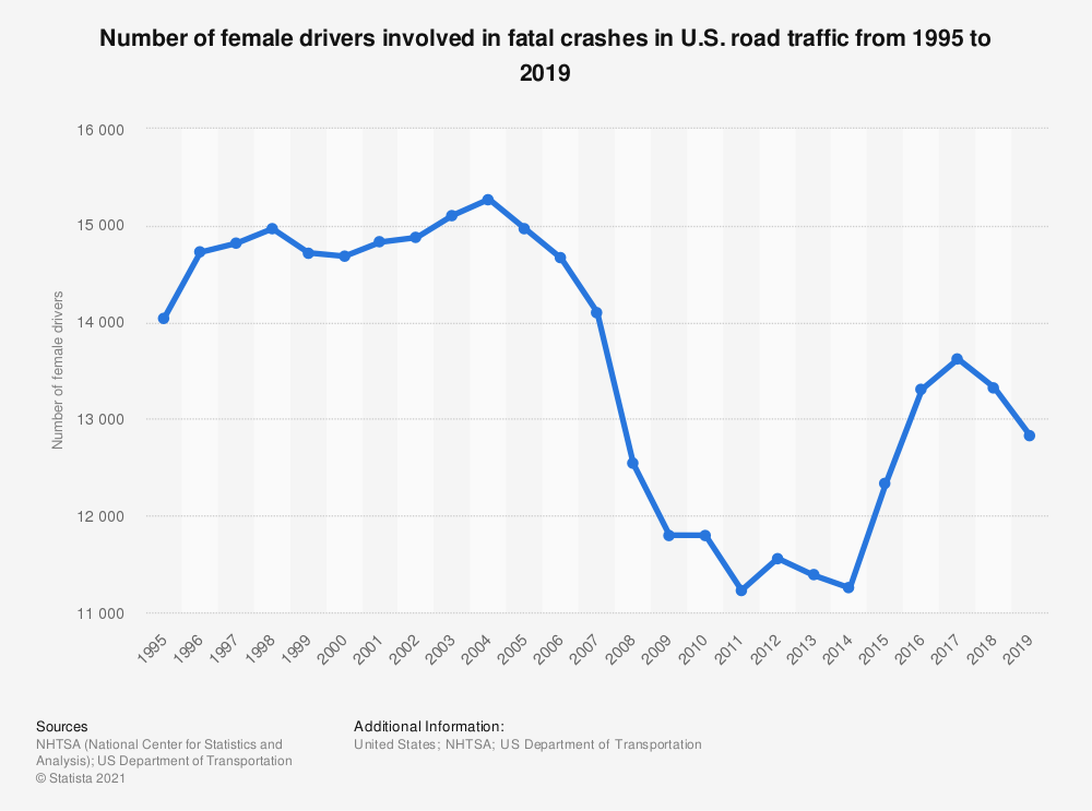 Statistic: Number of female drivers involved in fatal crashes in U.S. road traffic from 1995 to 2018 | Statista
