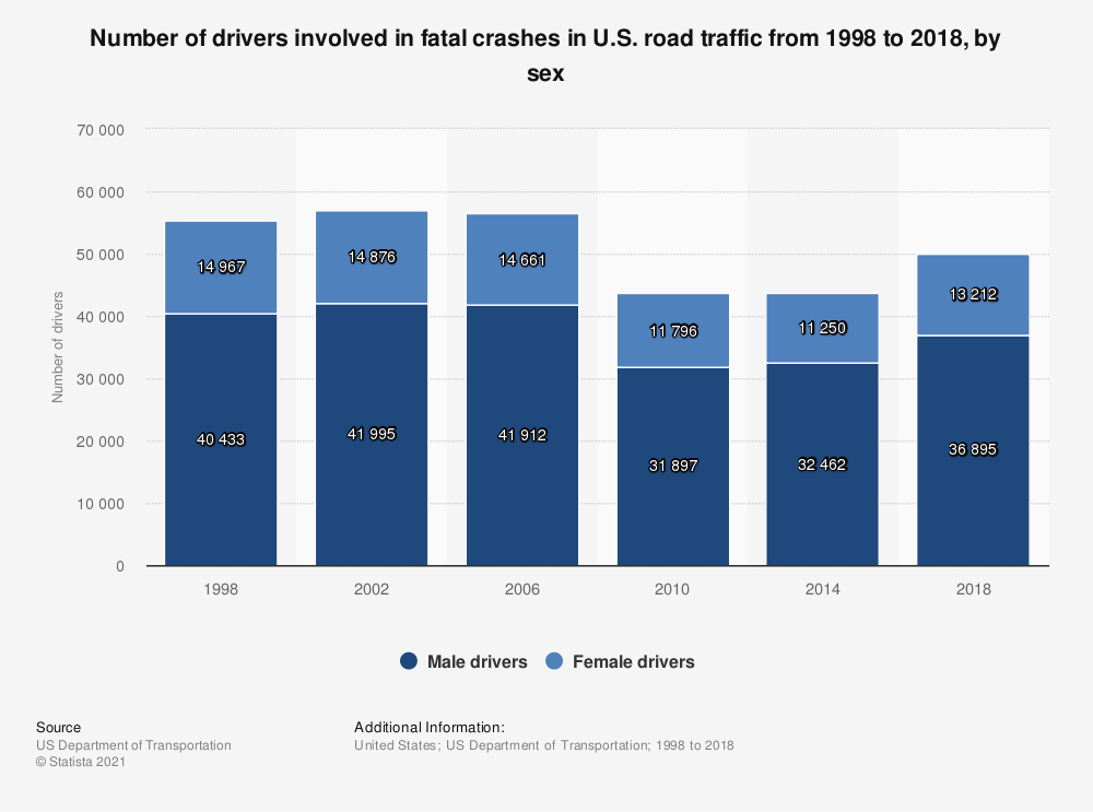 Statistic: Number of drivers involved in fatal crashes in U.S. road traffic from 1995 to 2016, by sex | Statista