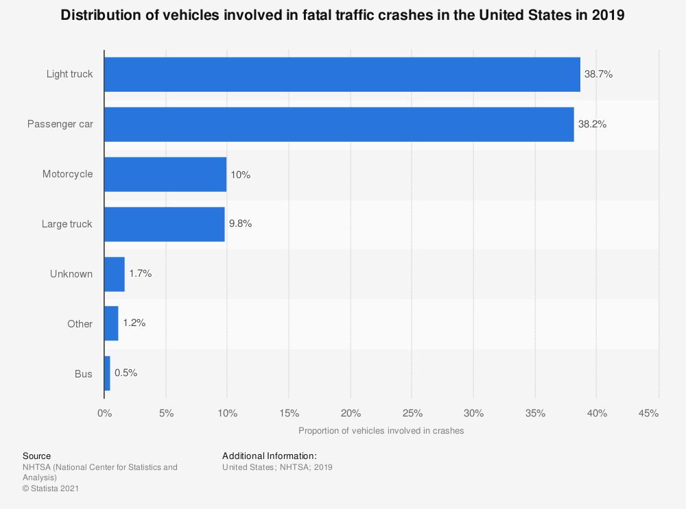 Statistic: Distribution of vehicles involved in fatal traffic crashes in the United States in 2019 | Statista