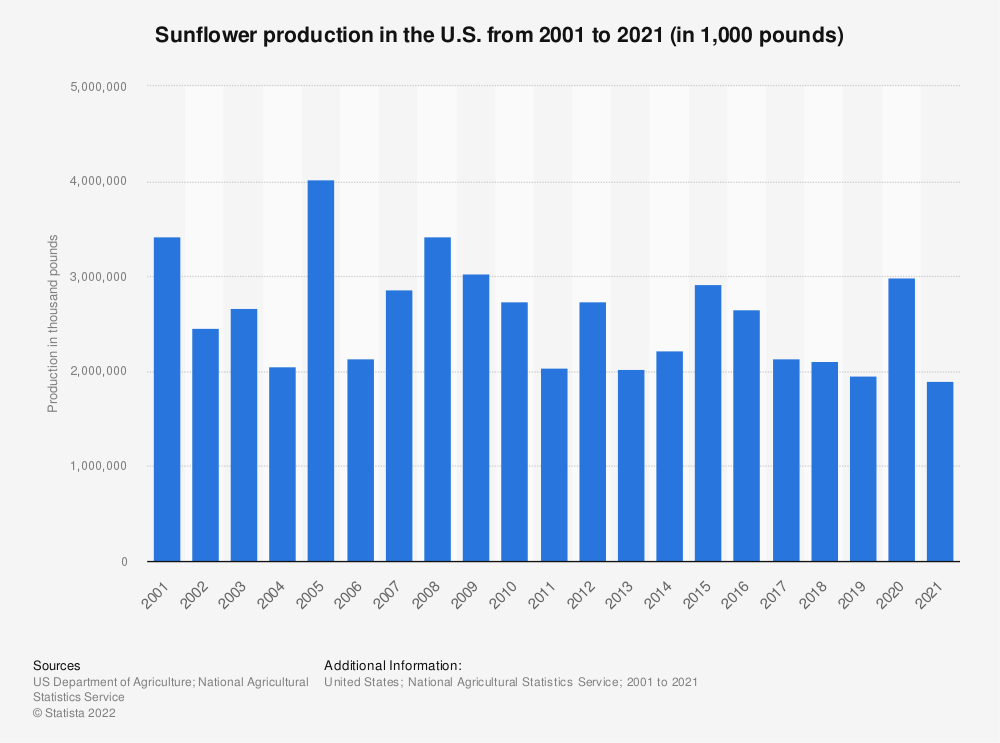 Statistic: Sunflower production in the U.S. from 2000 to 2018 (in 1,000 pounds) | Statista
