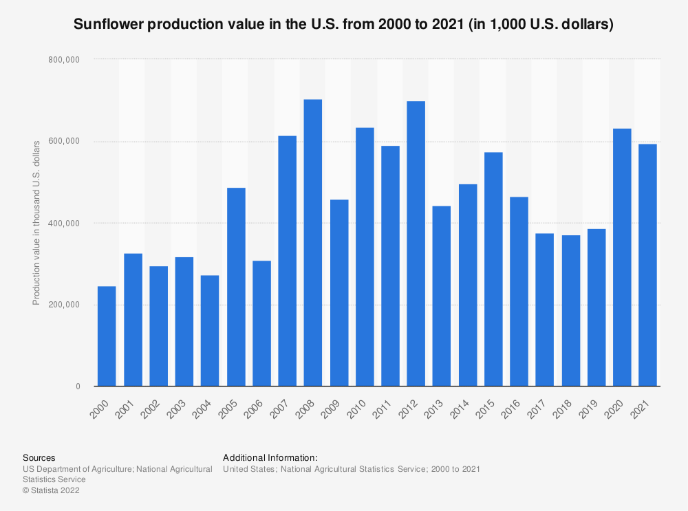 Statistic: Sunflower production value in the U.S. from 2000 to 2018 (in 1,000 U.S. dollars) | Statista