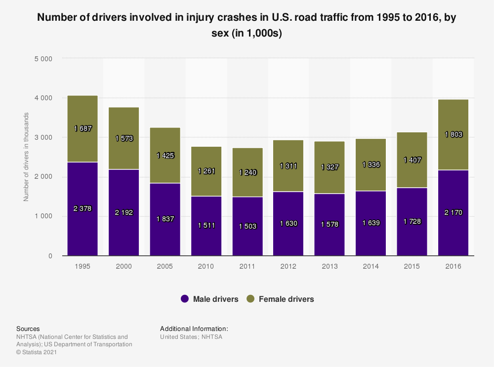 Statistic: Number of drivers involved in injury crashes in U.S. road traffic from 1995 to 2015, by sex (in 1,000s) | Statista