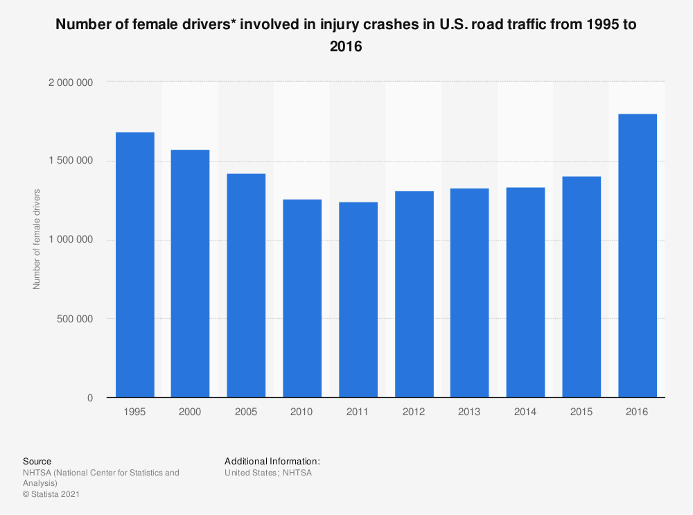 Statistic: Number of female drivers* involved in injury crashes in U.S. road traffic from 1995 to 2016 | Statista